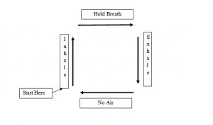 The Four Fold Breath